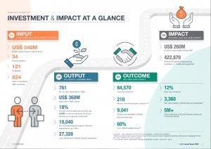 GroFin Impact Report
