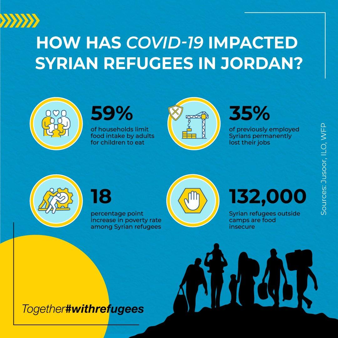 Syrian-Refugees-Jordan-2021